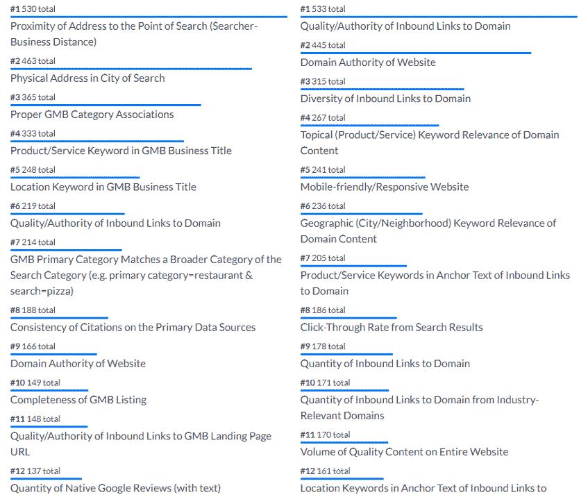 top 12 facteurs référencement seo local