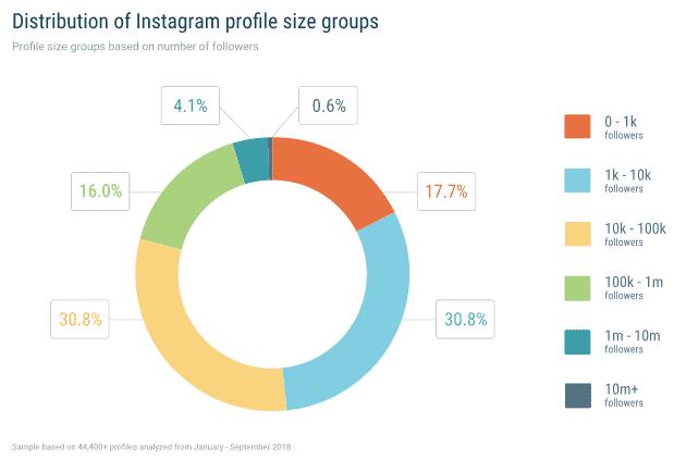 étude instagram panel profils 2018