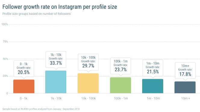 etude instagram taux croissance followers