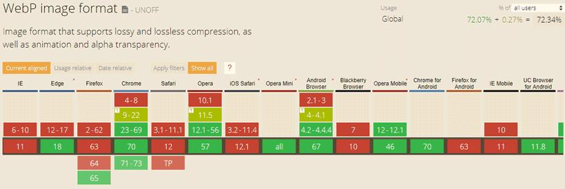 webp image format compatibilité navigateurs