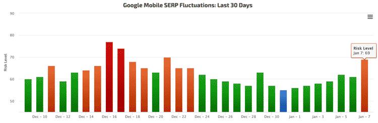 rankranger mobile mise à jour Google du 6 - 7 Janvier 2019