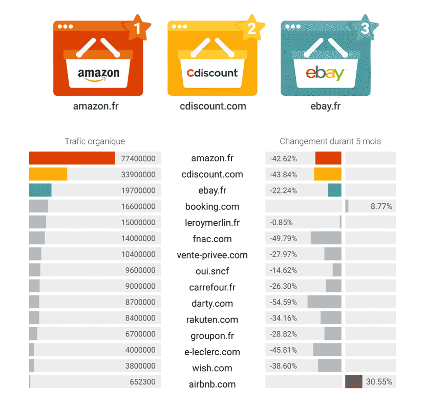 classement sites E-commerce France