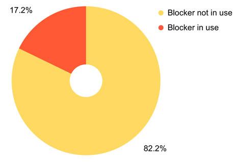 rapport adblock yandex metrica