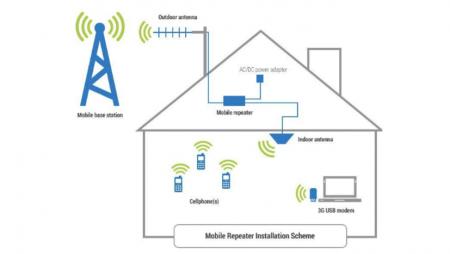 Antennes 4G : ou comment mieux capter la 4G en intérieur ?
