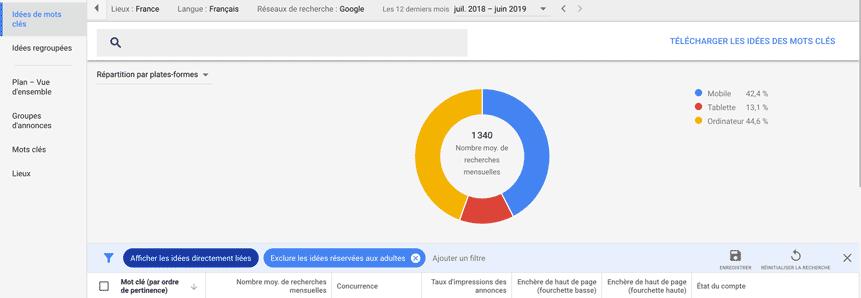 répartition recherches keyword planner-google
