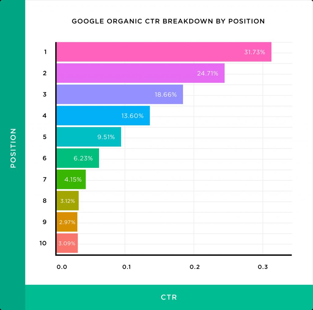 ctr google position seo