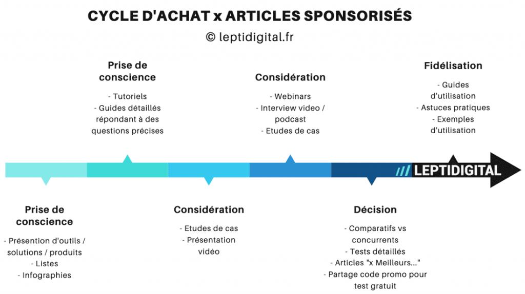 cycle d'achat articles sponsorisés