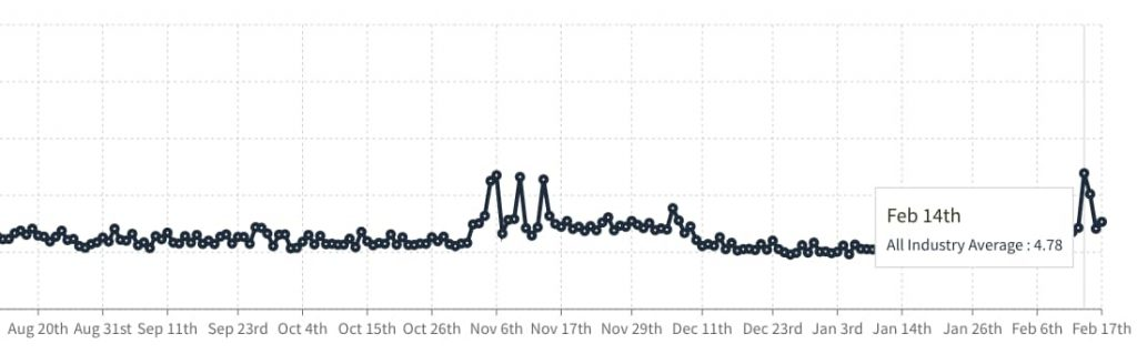 fluctuation seo local google 14-02
