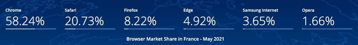 parts marché navigateurs web france 2021