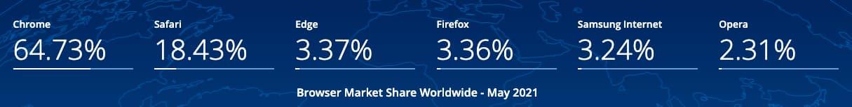 parts marché navigateurs web monde 2021