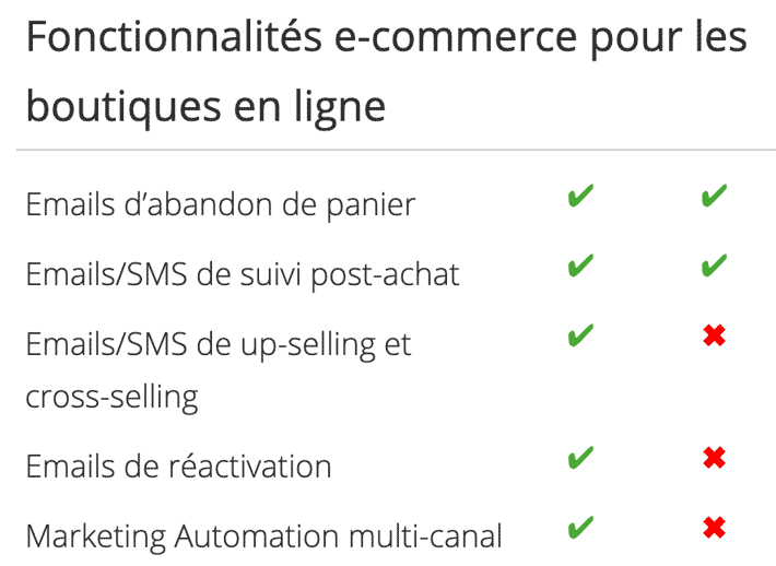 active trail vs mailchimp fonctionnalites e-commerce