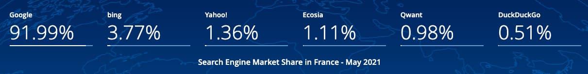 parts de marché moteurs de recherche france 2021