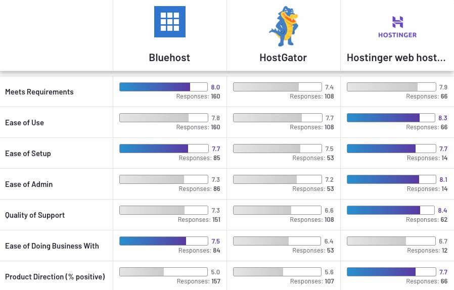 comparatif hostinger hébergement web