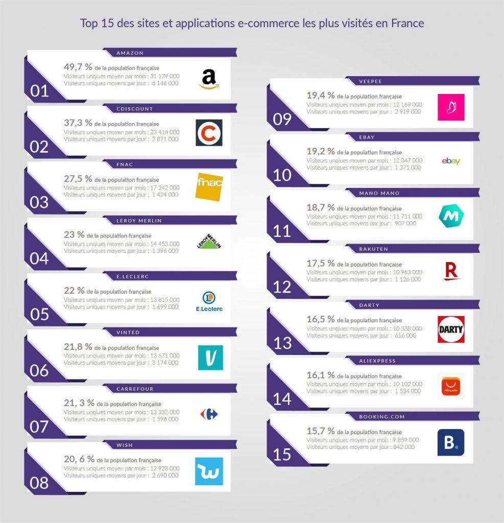 top 15 sites e-commerce France