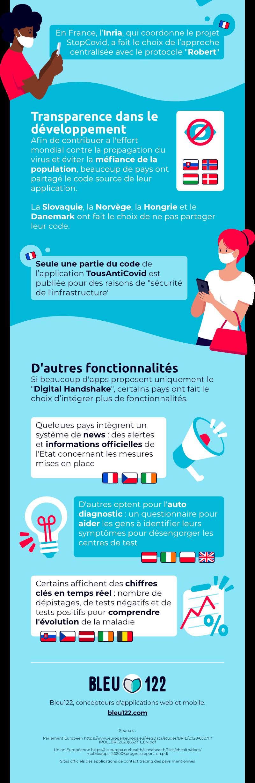 infographie TousAntiCovid