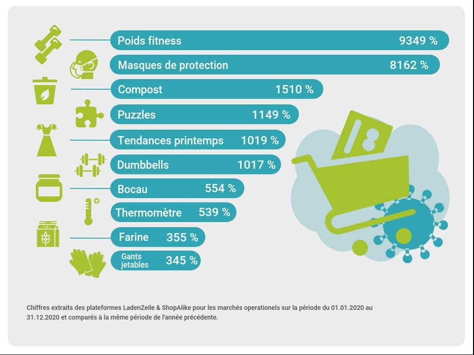 categories ventes e-commerce 2020