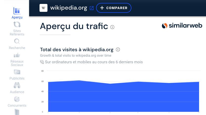 estimer trafic site web Similarweb