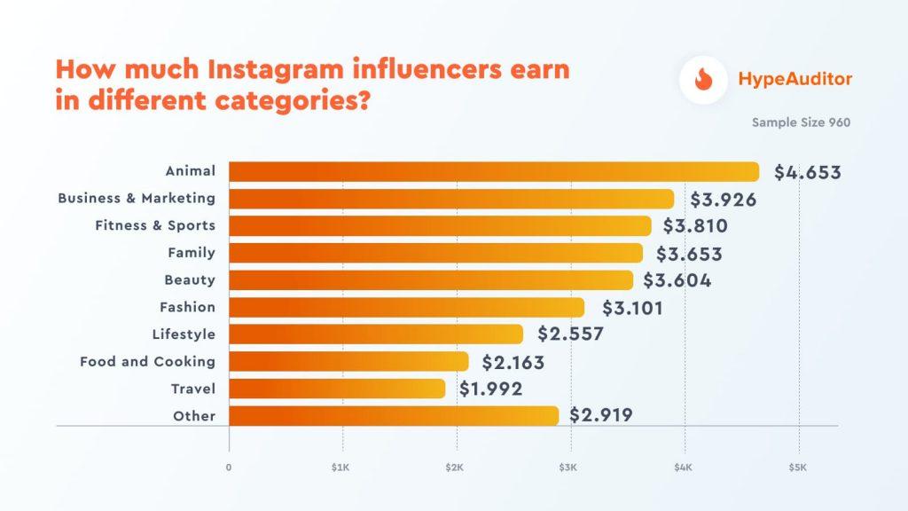 étude salaire instagrammeur secteurs