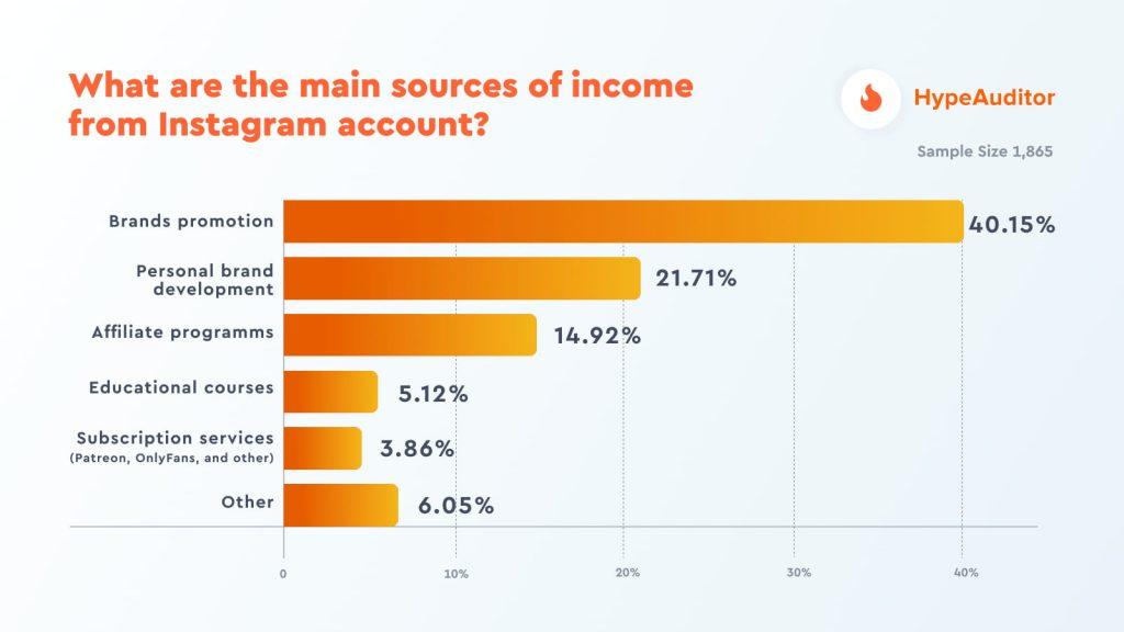 sources de revenus influenceur instagram
